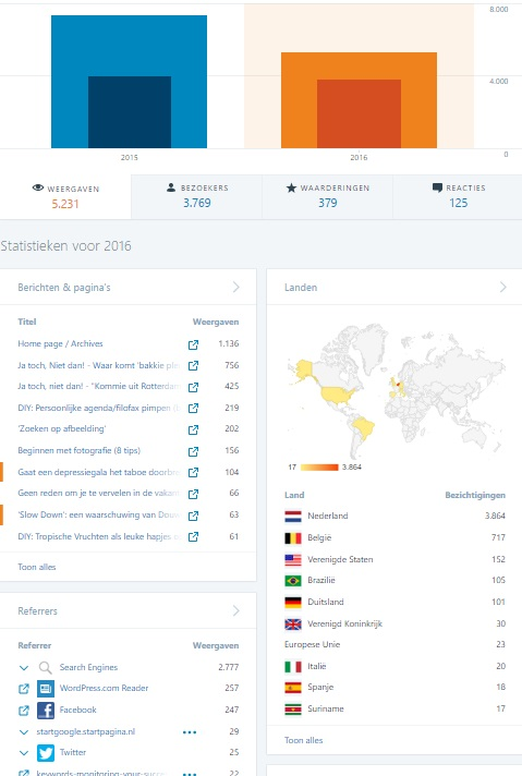jaarstatistieken2016